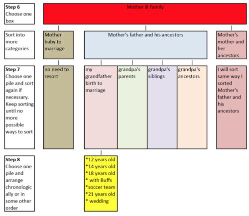 Chart by Lorine McGinnis Schulze